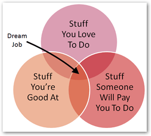 "Tonight, on ""Idea Hunters""...Jim tries to build credibility to his blog by posting an overly simplistic Venn diagram."