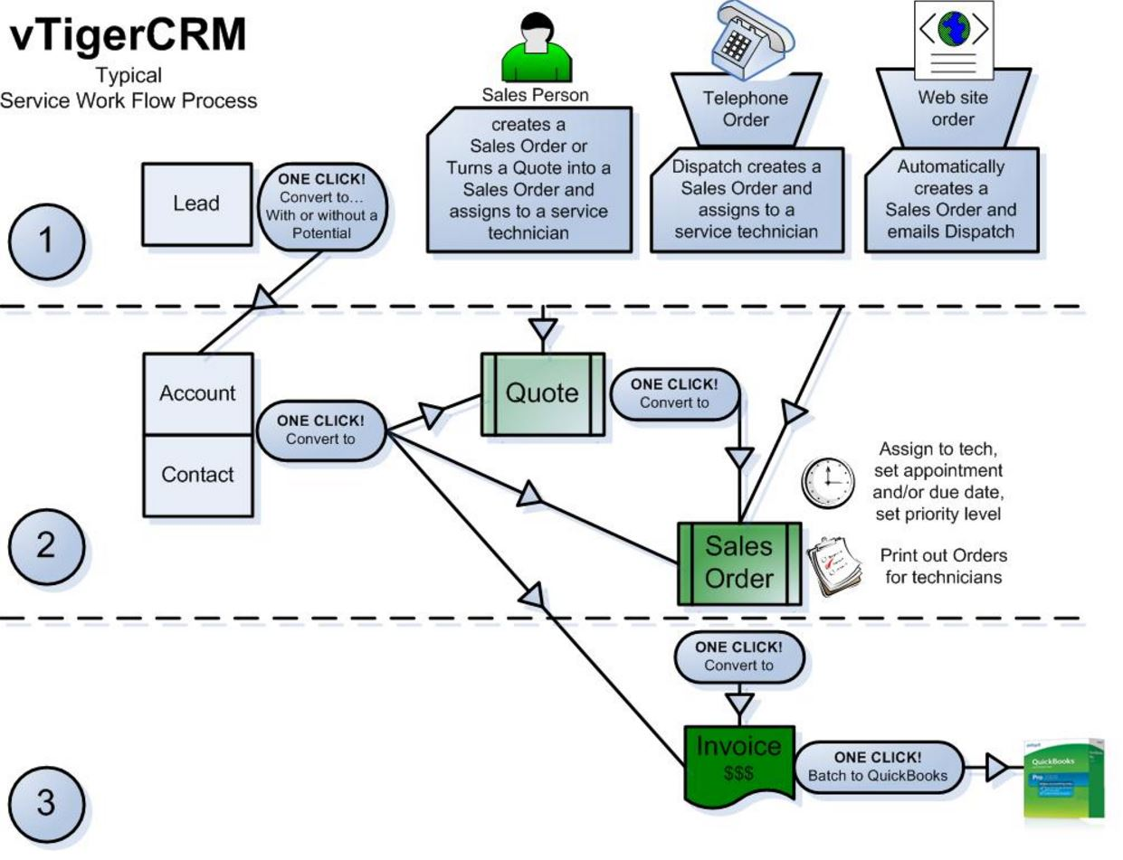 crm workflow diagram mercury switch box wiring training videos ideal accounts