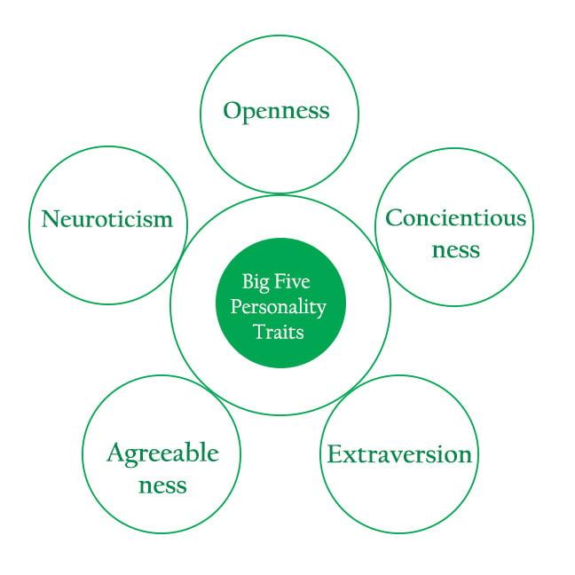 Five Big Personality Traits