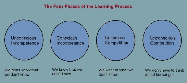 The four phases of the learning process