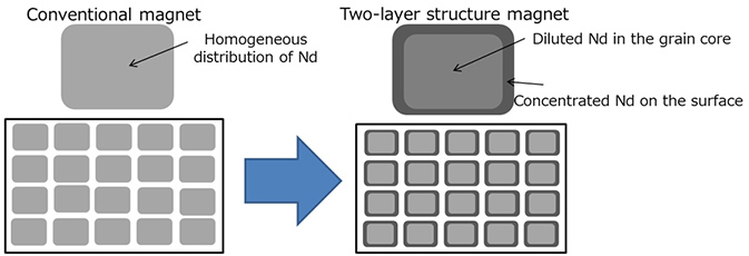 Two-layered high-performance grain surface