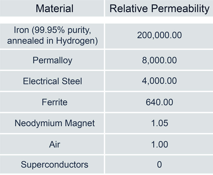 Relative Permeability of Selected Materials
