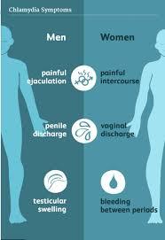pathophysiology of chlamydia