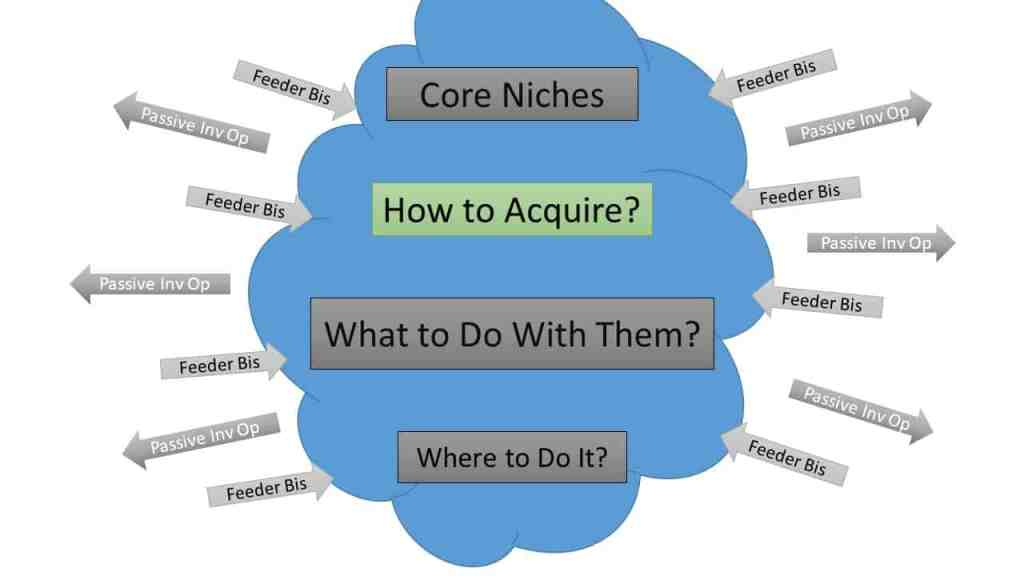 how to acquire real estate niche