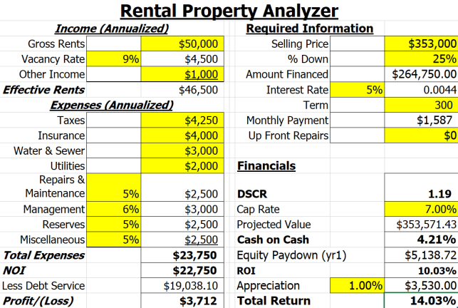 Economic Vacancy Deal Analysis 2a