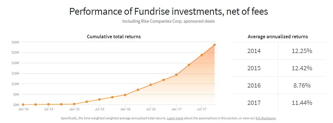 investing 100k in Fundrise Returns