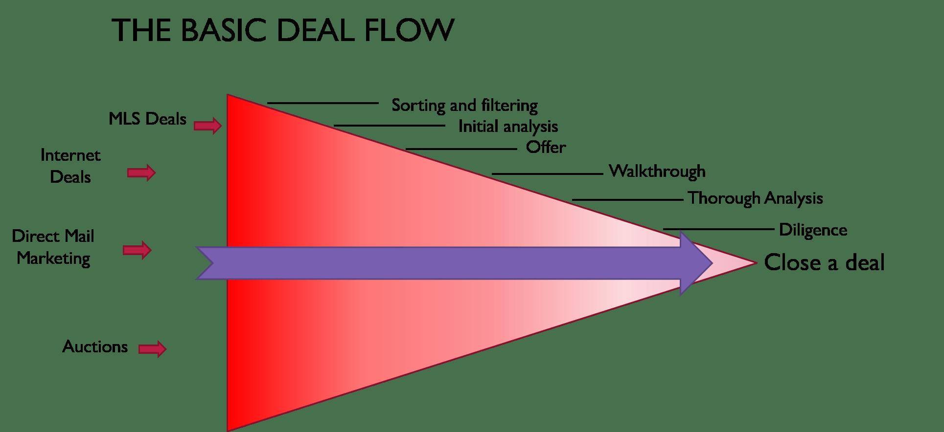 wholesaling deal pipeline