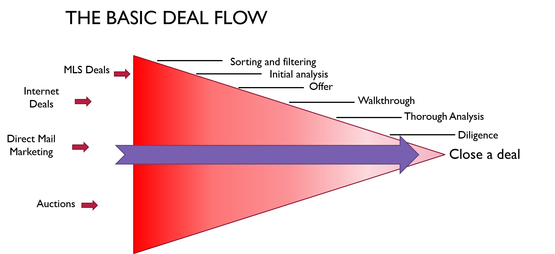 wholesaling deal pipeline