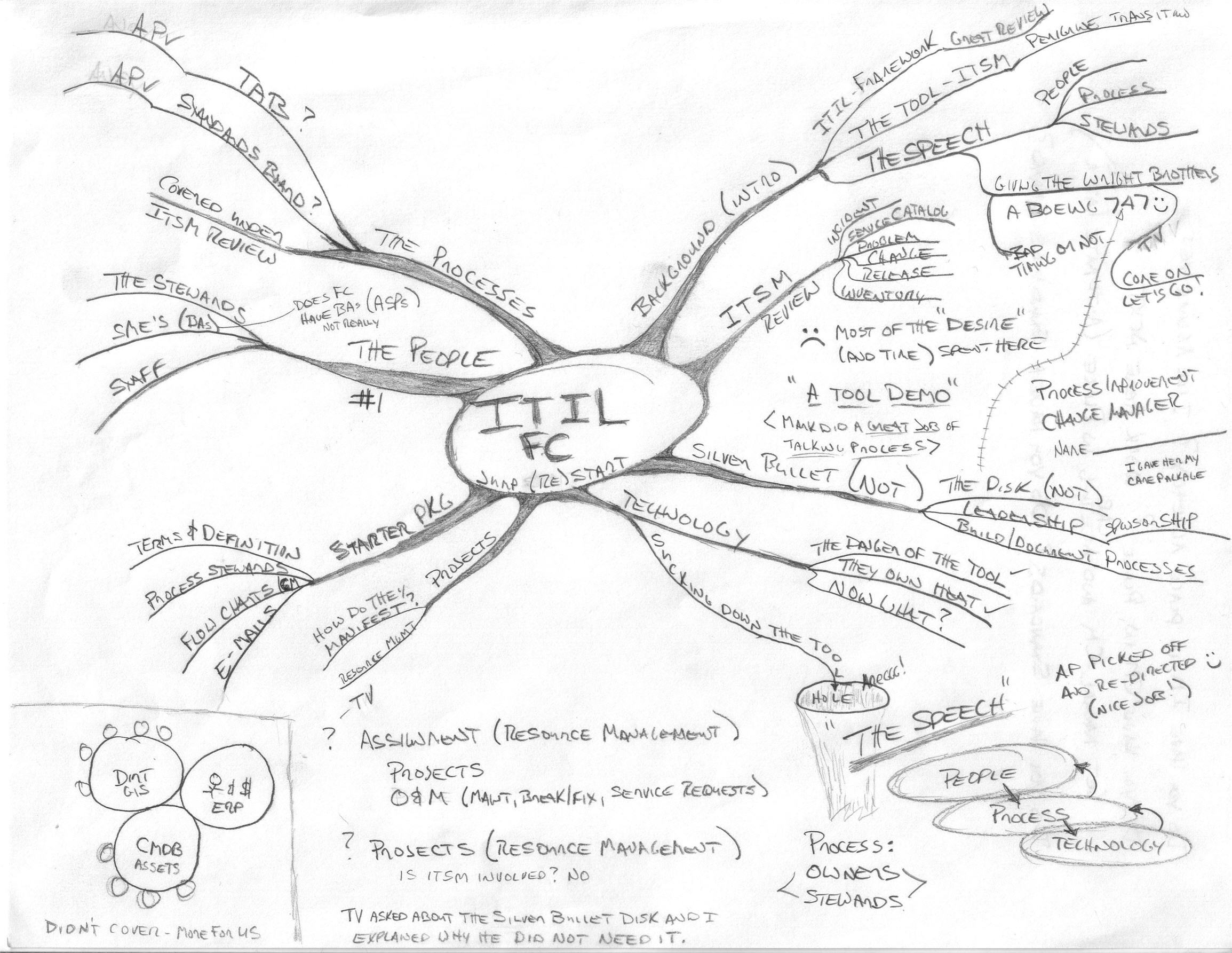 Idea Map 115 Real Time Creation