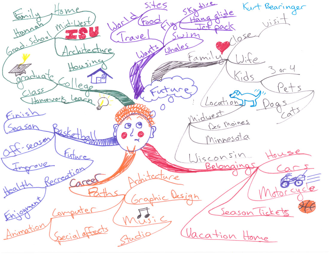 More Idea Maps And Mind Maps From Luther College