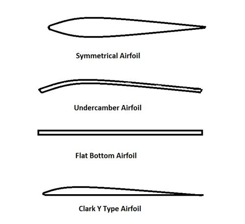 airfoils