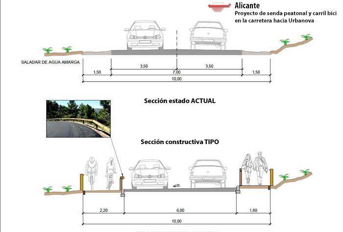 senda peatonal urbanova