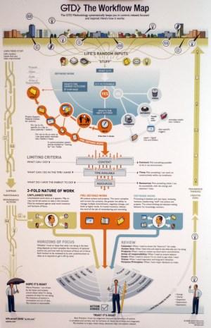New GTD Workflow Map | D*I*Y Planner