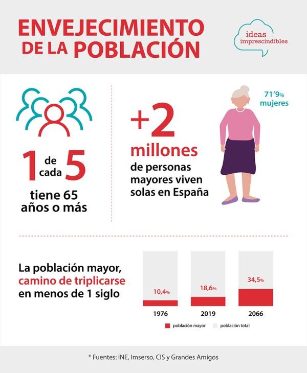 envejecimiento-poblacion