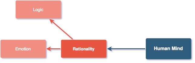 A Diagram About Rationality