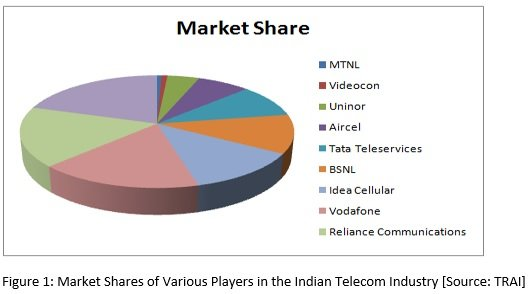 barriers to entry cell phone industry