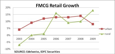 Analysis of FMCG Sector | IdeasMakeMarket com