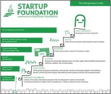The Success Strategy of Startups !