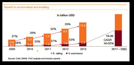 growth in e-tailing