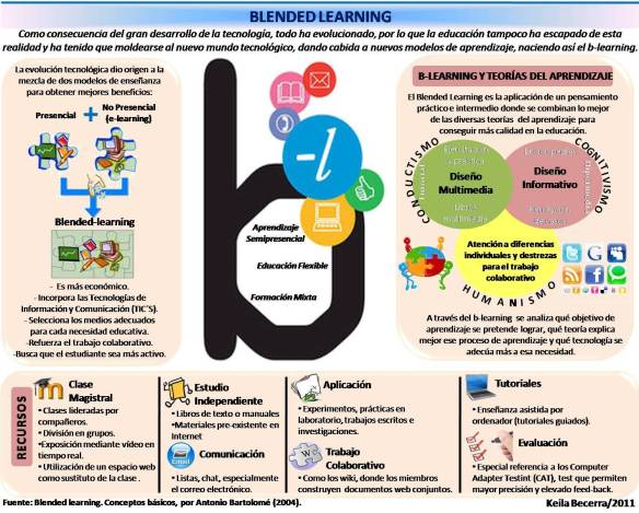 Blended Learning Infografia