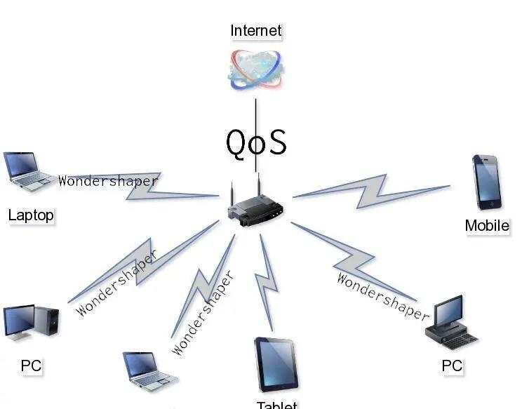 Graph demonstrating where QoS and wondershaper work.