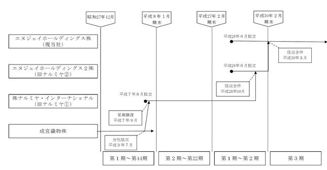 ナリミヤインターナショナル変遷3