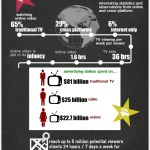 TV Viewers Statistics