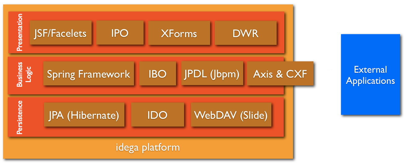 jsf architecture diagram 1999 ford f350 radio wiring idega open source this shows some of the main frameworks subsystems and facilities integrated into platform these are
