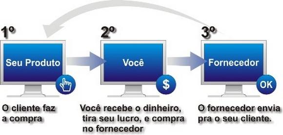 O que é Dropshipping Brasil