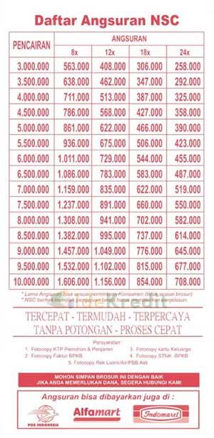 Tabel Angsuran Pinjaman Fif Finance : tabel, angsuran, pinjaman, finance, Tabel, Angsuran, Pinjaman, Finance, Terbaru, Idekredit
