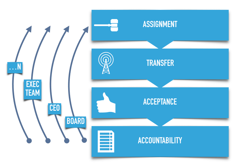 Delegation of Authority accountability lifecycle