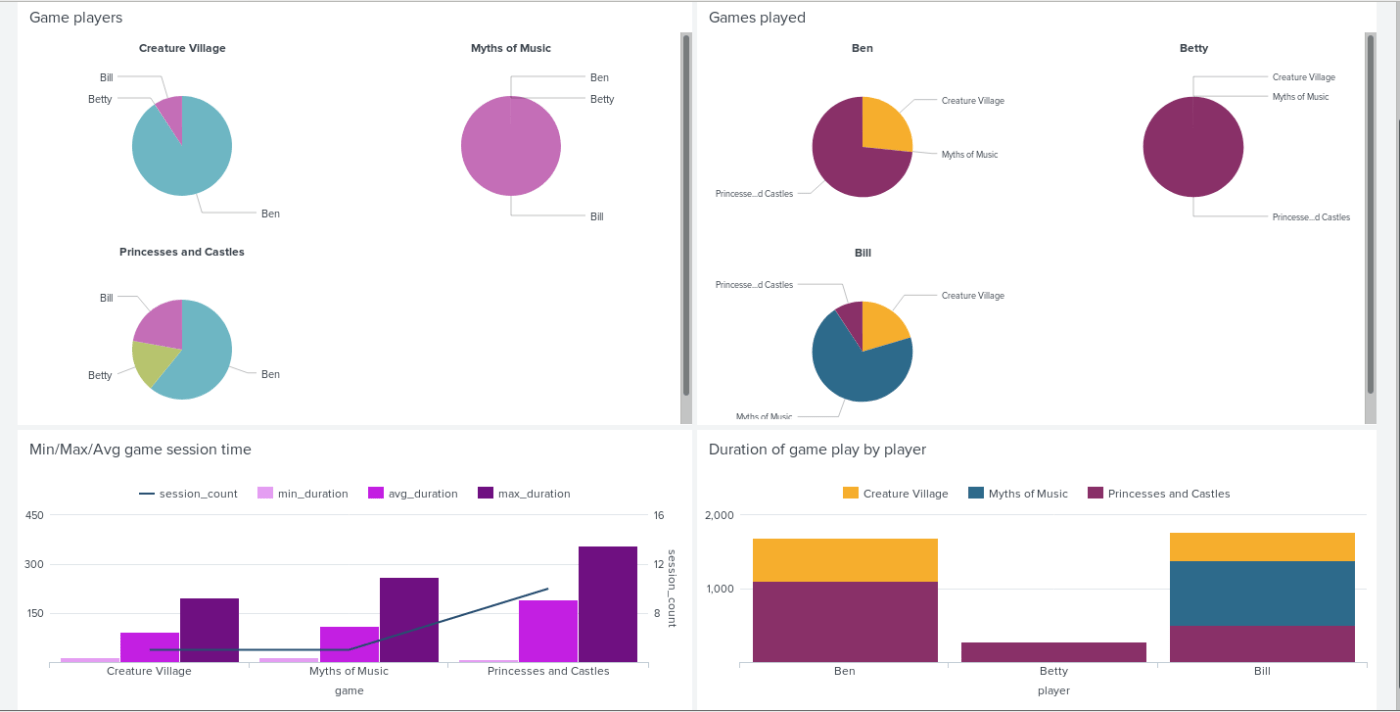 A Splunk dashboard showing pie charts, a column chart, and a stack column chart, in custom colours. The custom colours match categories in differ