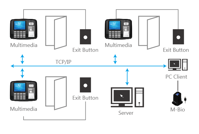 Anviz OA1000 Fingerprint, Keypad & RFID Terminal