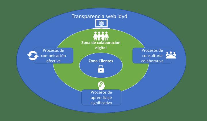 Transparencia web idyd