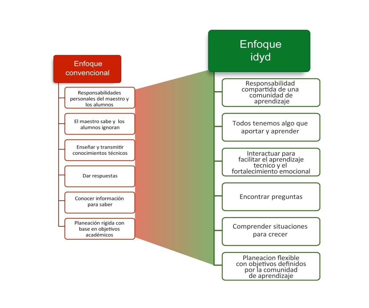 Enfoque idyd para el aprendizaje significativo