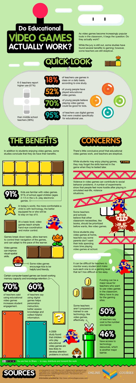 The Pros And Cons Of Educational Video Games Infographic