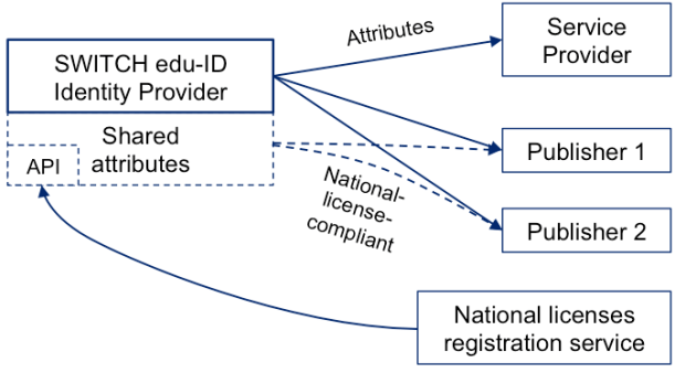 shared-attributes-natlic