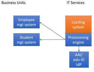 Leading System