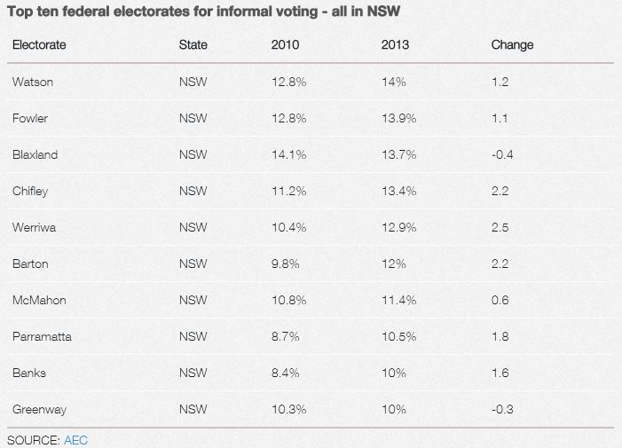 2013 Election Informal Rate