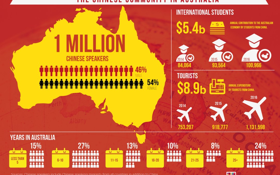 Infographic: The Chinese Community In Australia