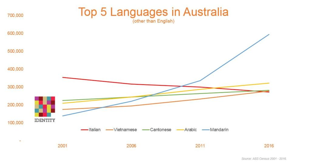 Top 5 languages spoken in Australia