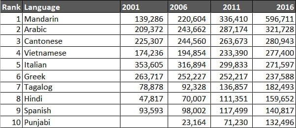 Top 10 Languages Australia 2016 Census