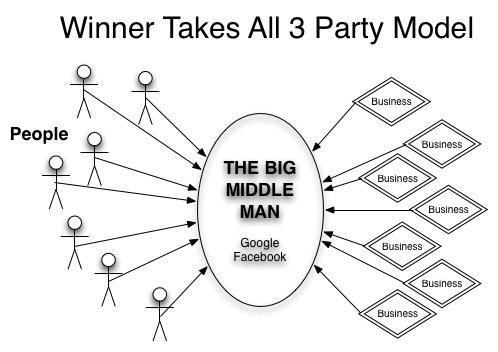 Field Guide to Internet Trust Models: Winner Take All