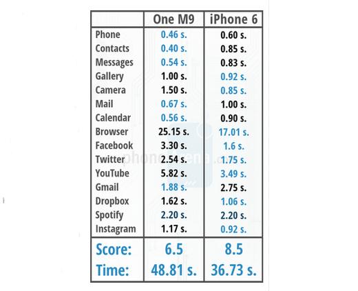 htc-one-m9-vs-iphone6_01