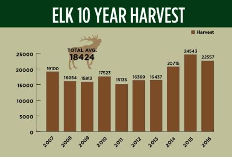 graph_elk10yrharvest