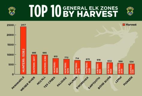 top10elkzones