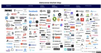 [元宇宙] 市場分佈圖 Metaverse Market Map