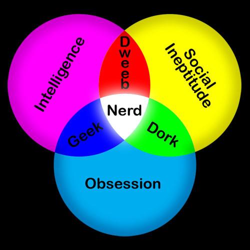 venn diagram nerd