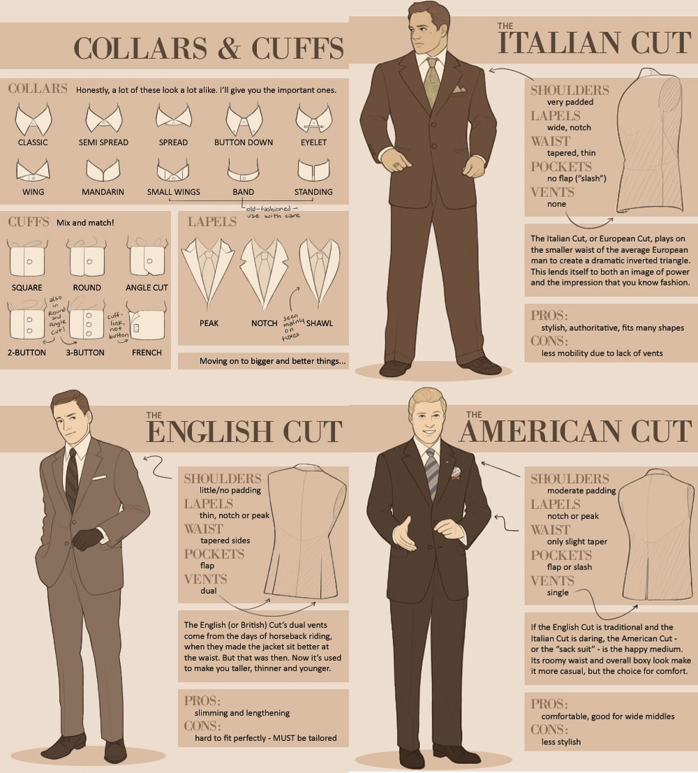 mens suit collars cuffs types style names fashion infog  Digital Citizen