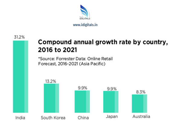 e commerce marketing growth in india
